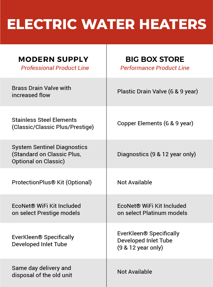 A breakdown of our electric water heaters vs another store's