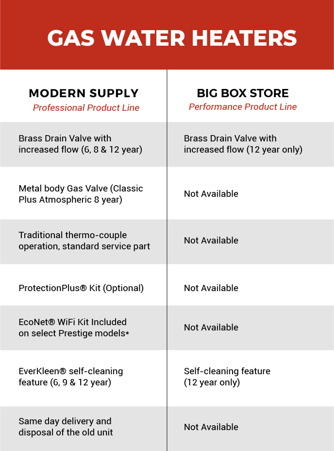 A breakdown of our gas water heaters vs another store's